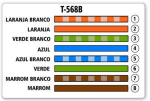 Sequência T-568B